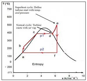 Diagram-T-–-s-Siklus-PLTU-Siklus-Rankine