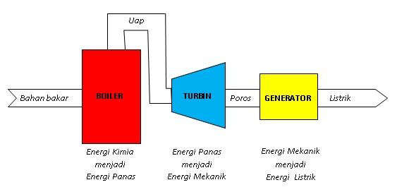 Proses-konversi-energi-pada-PLTU