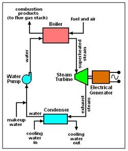 Siklus-fluida-kerja-sederhana-pada-PLTU